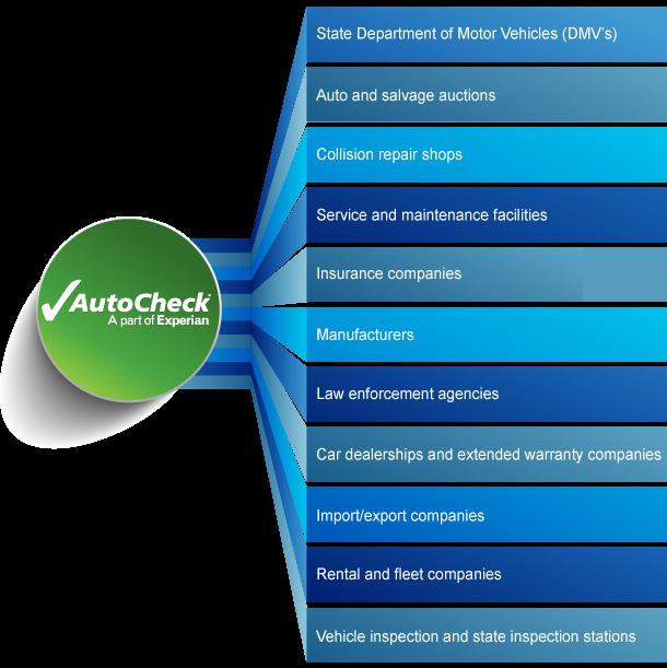 AutoCheck Data Source